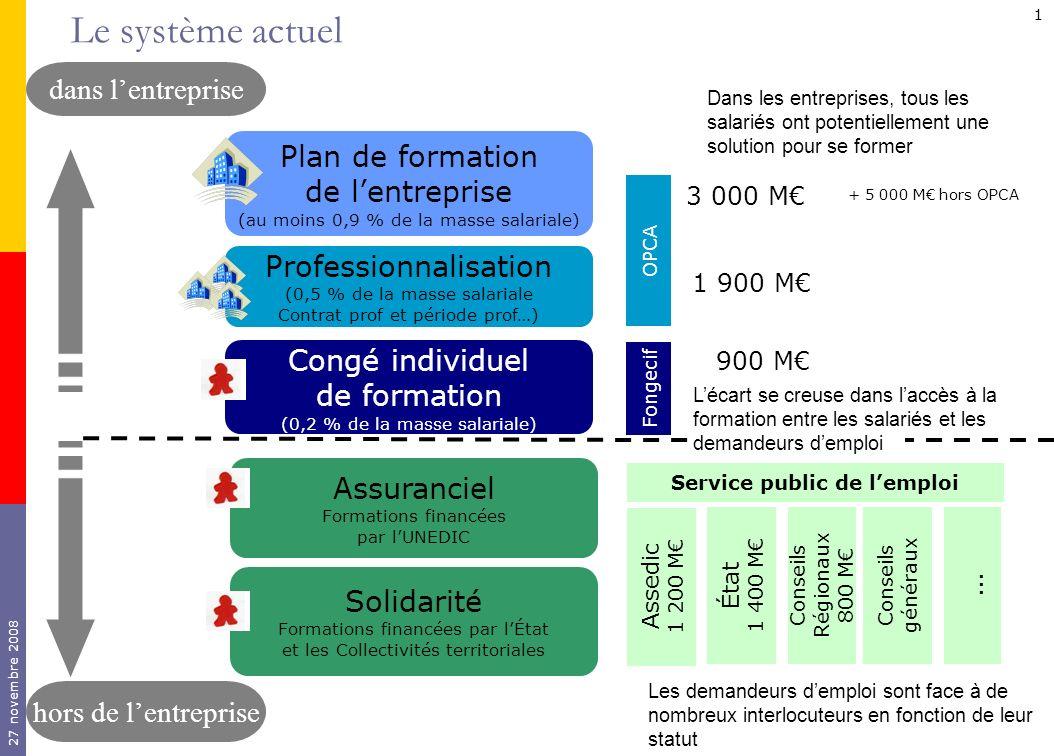 27 novembre 2008 1 Plan de formation de lentreprise (au moins 0,9 % de la masse salariale) Professionnalisation (0,5 % de la masse salariale Contrat p