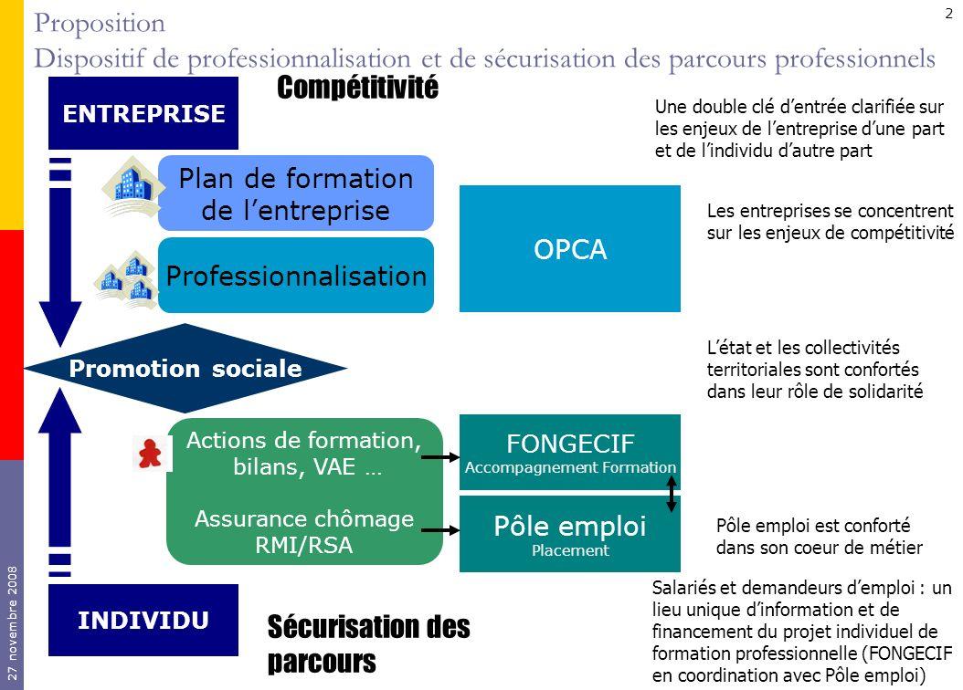 27 novembre 2008 2 INDIVIDU Plan de formation de lentreprise Professionnalisation Actions de formation, bilans, VAE … Assurance chômage RMI/RSA Promot