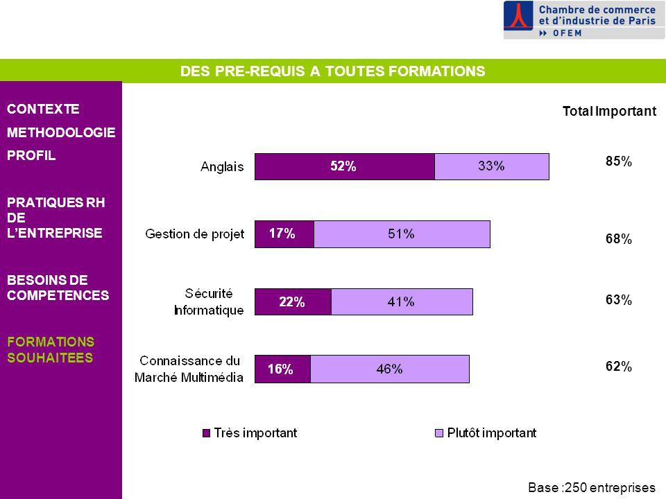 DES PRE-REQUIS A TOUTES FORMATIONS CONTEXTE METHODOLOGIE PROFIL PRATIQUES RH DE LENTREPRISE BESOINS DE COMPETENCES FORMATIONS SOUHAITEES 85% Total Important 68% 63% 62% Base :250 entreprises