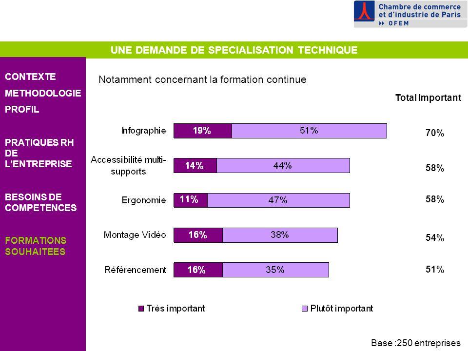 UNE DEMANDE DE SPECIALISATION TECHNIQUE CONTEXTE METHODOLOGIE PROFIL PRATIQUES RH DE LENTREPRISE BESOINS DE COMPETENCES FORMATIONS SOUHAITEES 58% Total Important 58% 54% 51% 70% Notamment concernant la formation continue Base :250 entreprises