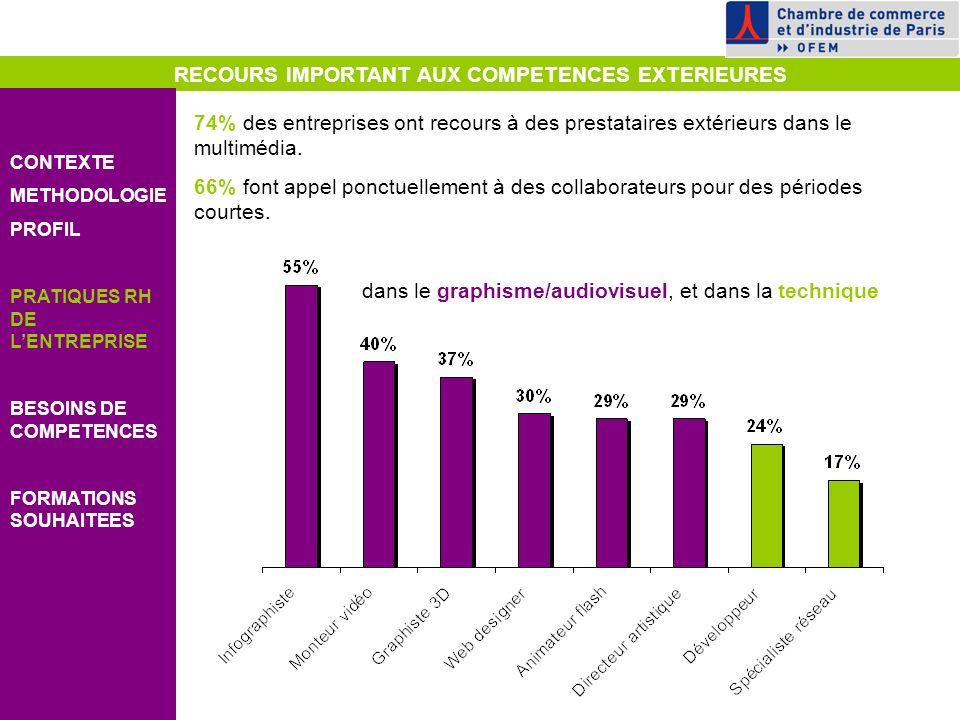RECOURS IMPORTANT AUX COMPETENCES EXTERIEURES CONTEXTE METHODOLOGIE PROFIL PRATIQUES RH DE LENTREPRISE BESOINS DE COMPETENCES FORMATIONS SOUHAITEES 74% des entreprises ont recours à des prestataires extérieurs dans le multimédia.