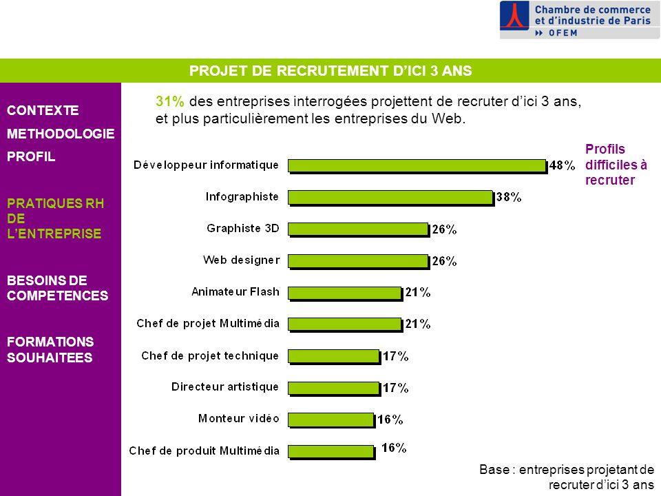 PROJET DE RECRUTEMENT DICI 3 ANS CONTEXTE METHODOLOGIE PROFIL PRATIQUES RH DE LENTREPRISE BESOINS DE COMPETENCES FORMATIONS SOUHAITEES 31% des entreprises interrogées projettent de recruter dici 3 ans, et plus particulièrement les entreprises du Web.