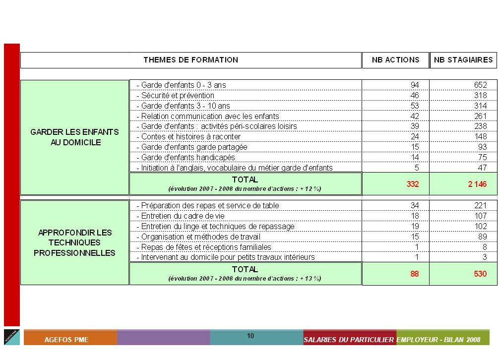 ASSISTANTS MATERNELS - BILAN 2008 10 AGEFOS PMESALARIES DU PARTICULIER EMPLOYEUR - BILAN 2008 10