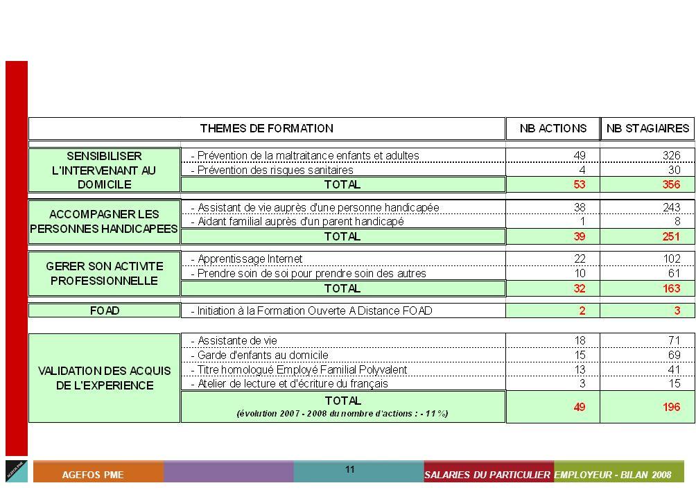 ASSISTANTS MATERNELS - BILAN 2008 11 AGEFOS PMESALARIES DU PARTICULIER EMPLOYEUR - BILAN 2008 11