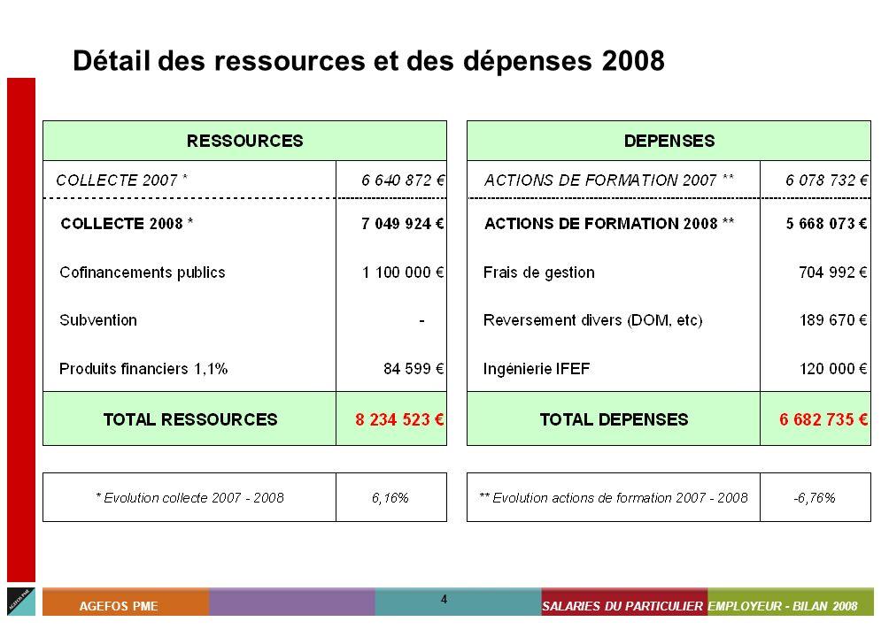 ASSISTANTS MATERNELS - BILAN 2008 4 AGEFOS PMESALARIES DU PARTICULIER EMPLOYEUR - BILAN 2008 4 Détail des ressources et des dépenses 2008