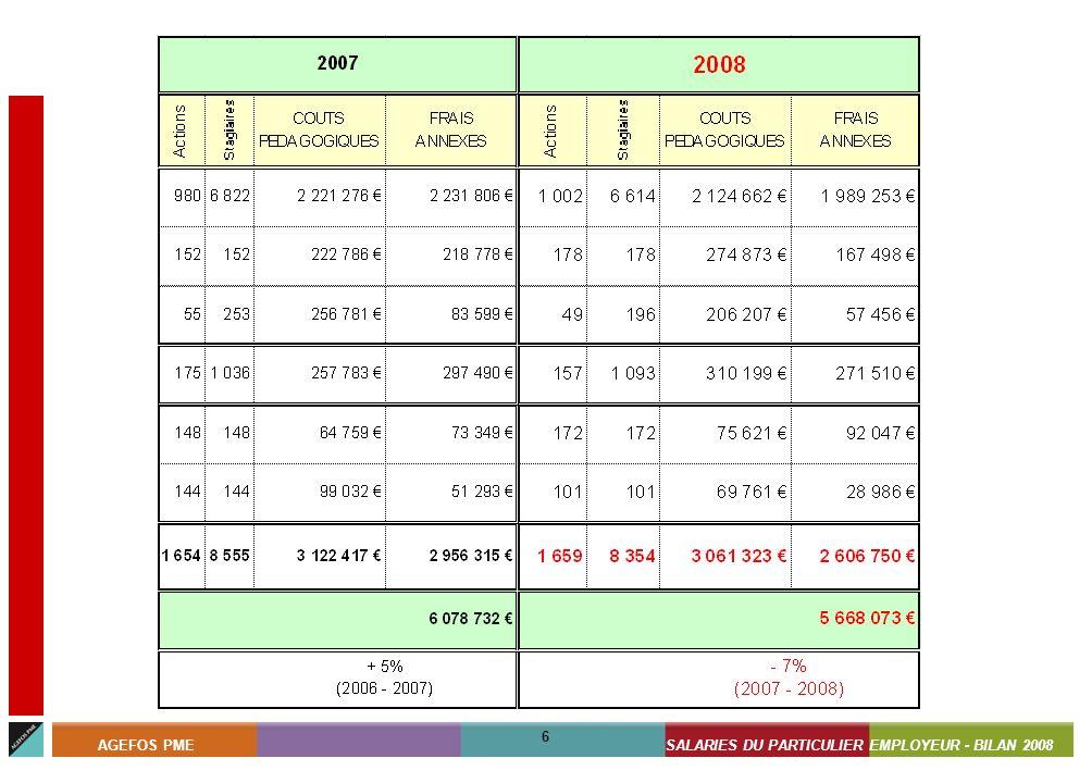 ASSISTANTS MATERNELS - BILAN 2008 6 AGEFOS PMESALARIES DU PARTICULIER EMPLOYEUR - BILAN 2008 6