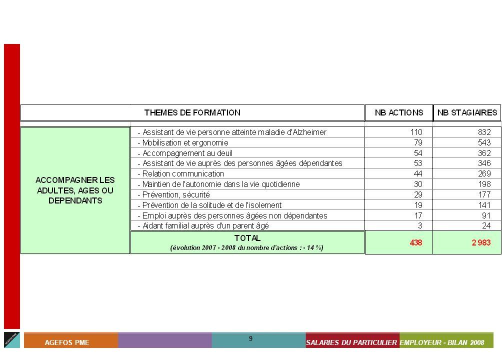 ASSISTANTS MATERNELS - BILAN 2008 9 AGEFOS PMESALARIES DU PARTICULIER EMPLOYEUR - BILAN 2008 9