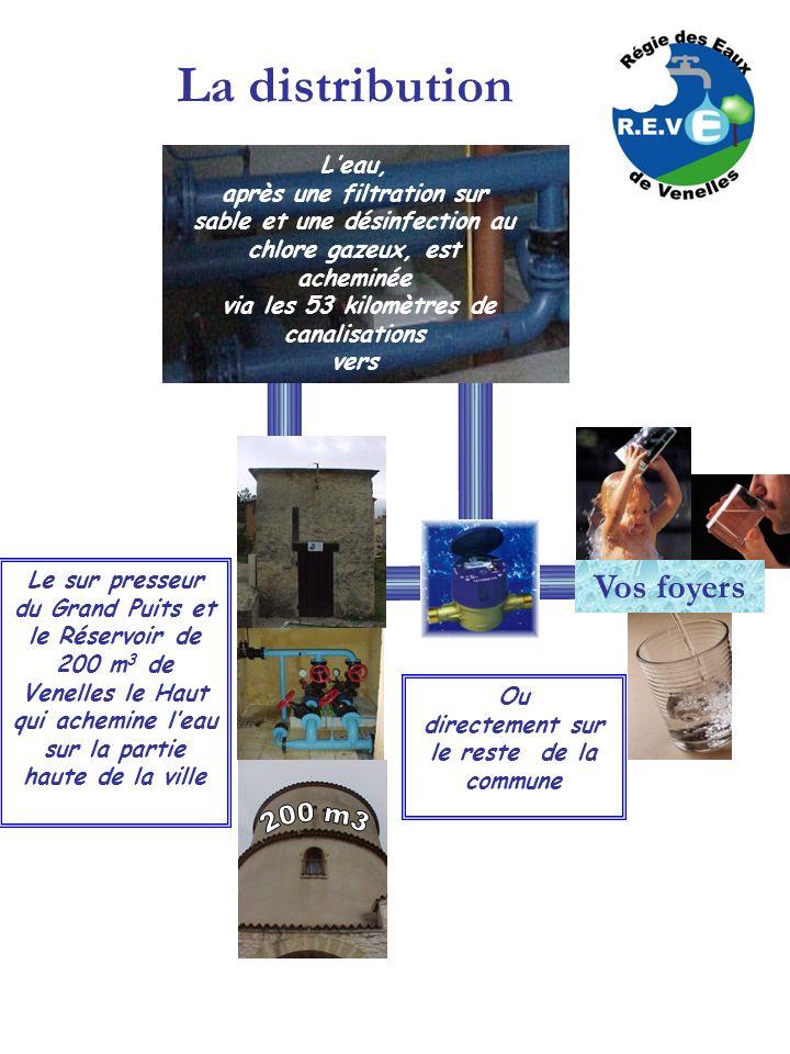 La distribution Leau, après une filtration sur sable et une désinfection au chlore gazeux, est acheminée via les 53 kilomètres de canalisations vers V