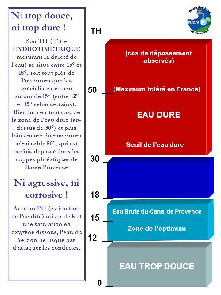 (cas de dépassement observés) TH 50 (Maximum toléré en France) EAU DURE Seuil de leau dure 30 18 Eau Brute du Canal de Provence Zone de loptimum 15 12