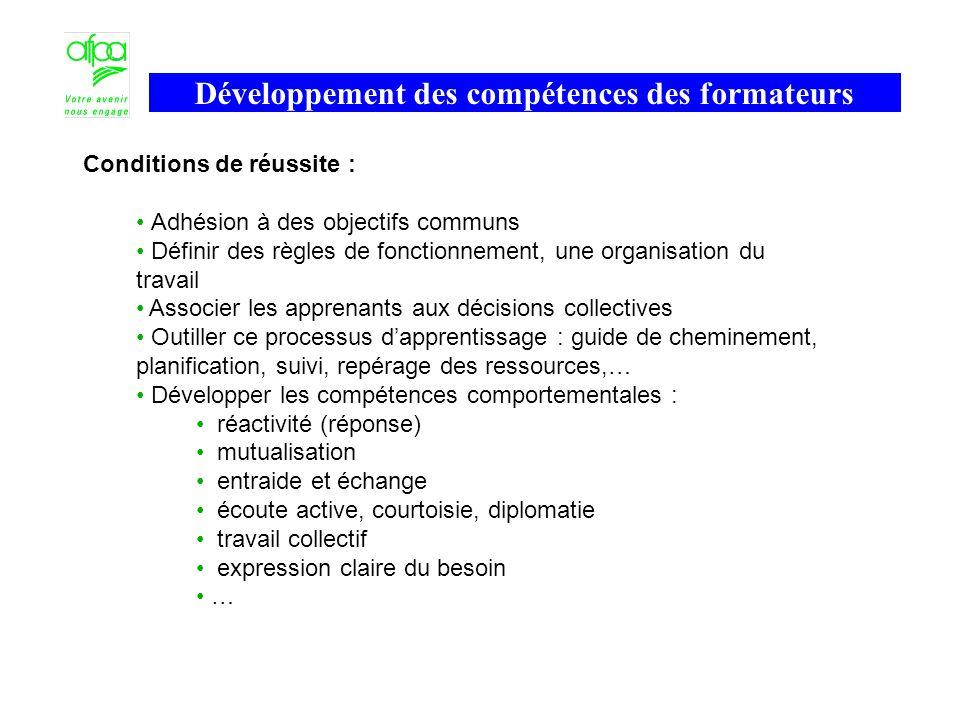 Conditions de réussite : Adhésion à des objectifs communs Définir des règles de fonctionnement, une organisation du travail Associer les apprenants au