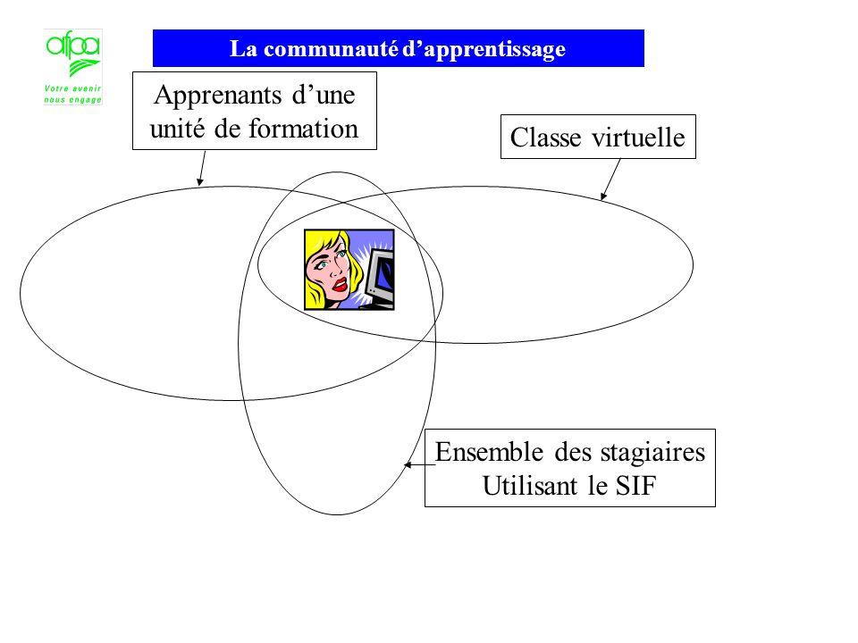 La communauté dapprentissage Ensemble des stagiaires Utilisant le SIF Classe virtuelle Apprenants dune unité de formation