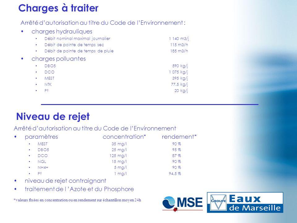Charges à traiter Arrêté dautorisation au titre du Code de lEnvironnement : charges hydrauliques Débit nominal maximal journalier1 140 m3/j Débit de p