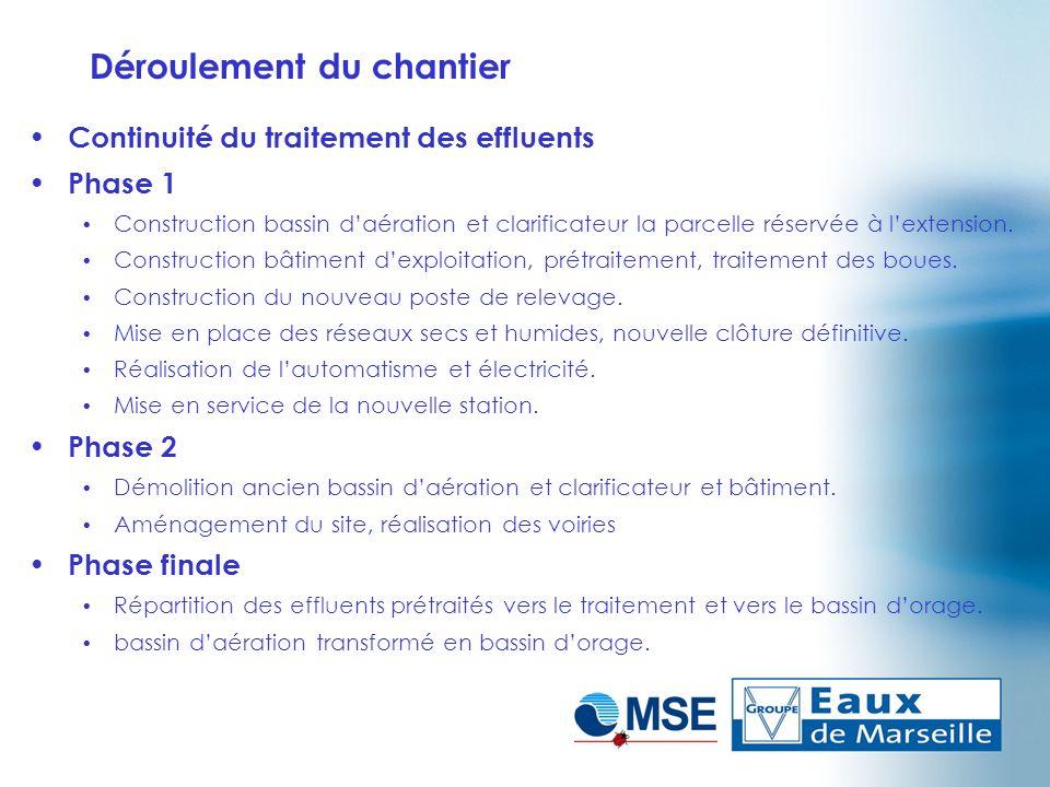 Déroulement du chantier Continuité du traitement des effluents Phase 1 Construction bassin daération et clarificateur la parcelle réservée à lextensio