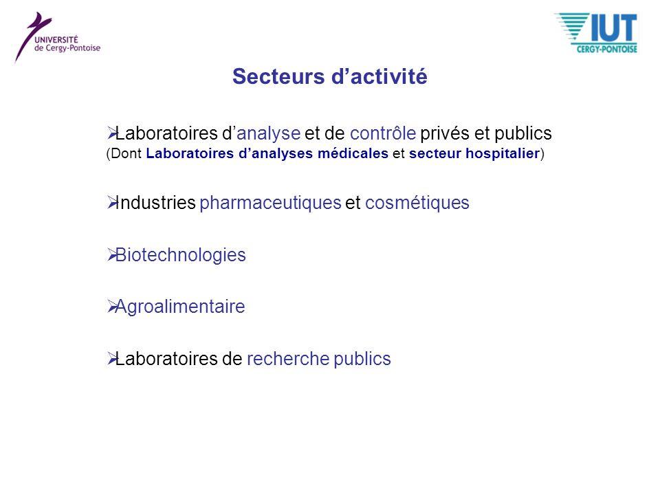 Secteurs dactivité Industries pharmaceutiques et cosmétiques Biotechnologies Agroalimentaire Laboratoires danalyse et de contrôle privés et publics (D