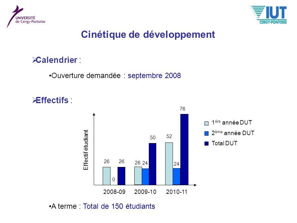 Cinétique de développement Calendrier : Ouverture demandée : septembre 2008 Effectifs : 1 ére année DUT 2 ème année DUT Total DUT 2008-092009-102010-1