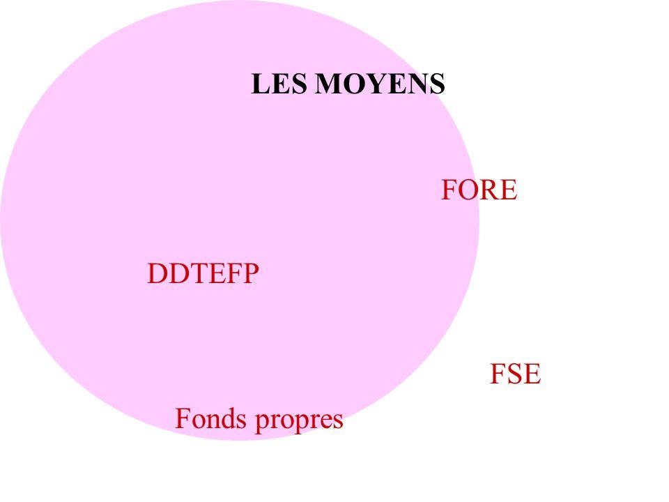 LES MOYENS DDTEFP FORE FSE Fonds propres