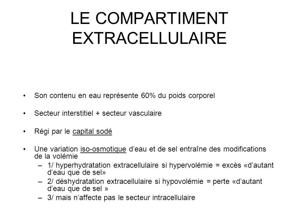 LE COMPARTIMENT EXTRACELLULAIRE Son contenu en eau représente 60% du poids corporel Secteur interstitiel + secteur vasculaire Régi par le capital sodé