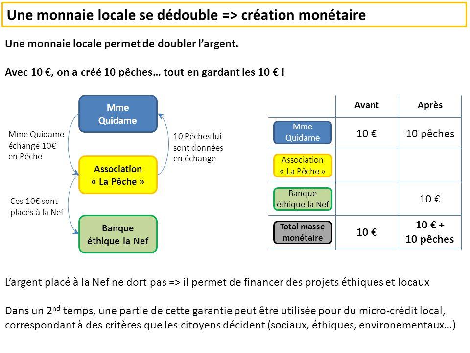 Mme Quidame Association « La Pêche » Avant Une monnaie locale se dédouble => création monétaire Une monnaie locale permet de doubler largent.