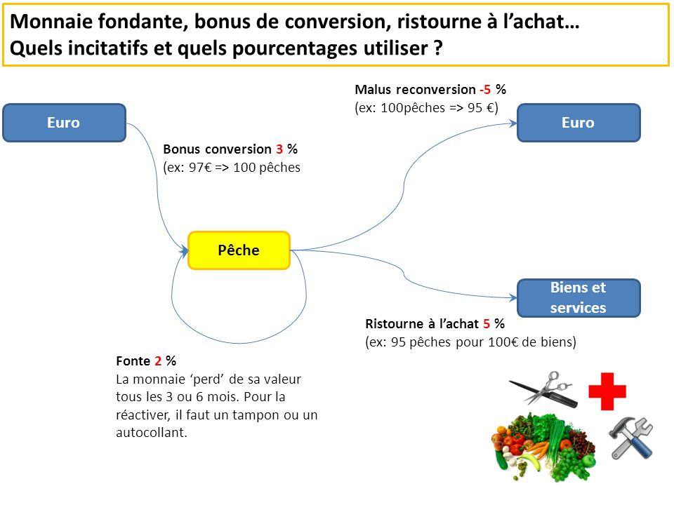 Euro Pêche Euro Biens et services Bonus conversion 3 % (ex: 97 => 100 pêches Fonte 2 % La monnaie perd de sa valeur tous les 3 ou 6 mois.