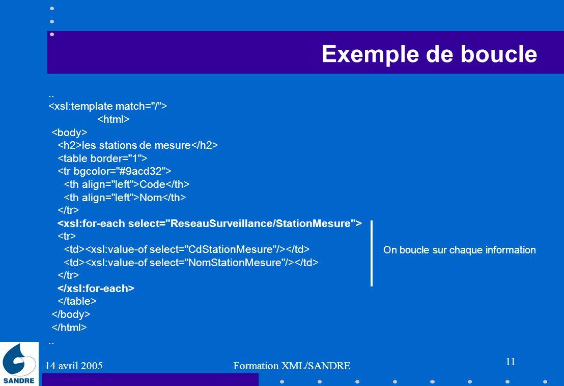 14 avril 2005 Formation XML/SANDRE 11 Exemple de boucle.. les stations de mesure Code Nom.. On boucle sur chaque information
