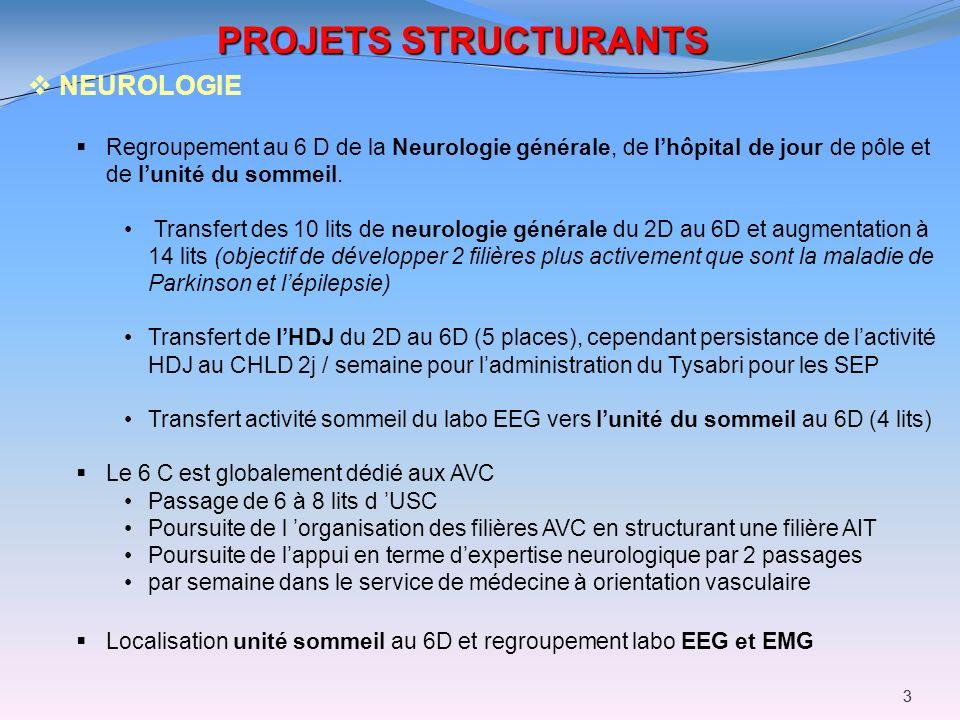 33 PROJETS STRUCTURANTS NEUROLOGIE Regroupement au 6 D de la Neurologie générale, de lhôpital de jour de pôle et de lunité du sommeil. Transfert des 1