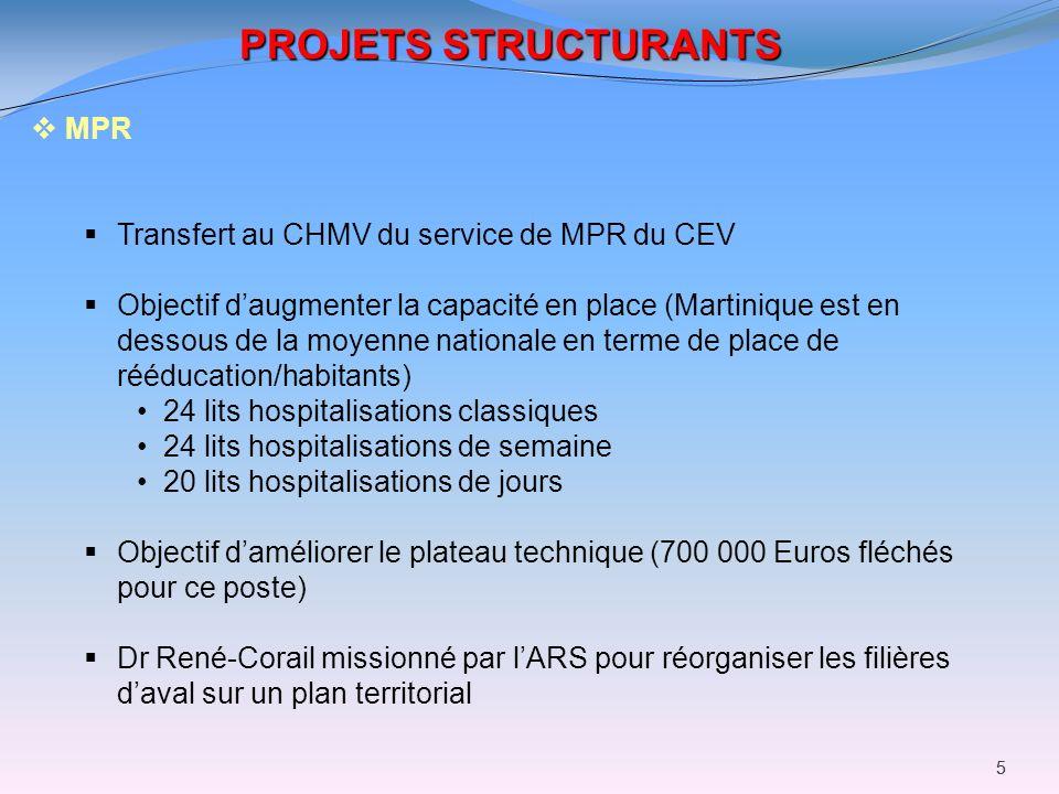 55 PROJETS STRUCTURANTS MPR Transfert au CHMV du service de MPR du CEV Objectif daugmenter la capacité en place (Martinique est en dessous de la moyen