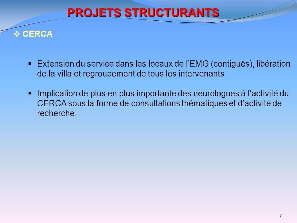 77 PROJETS STRUCTURANTS CERCA Extension du service dans les locaux de lEMG (contiguës), libération de la villa et regroupement de tous les intervenant