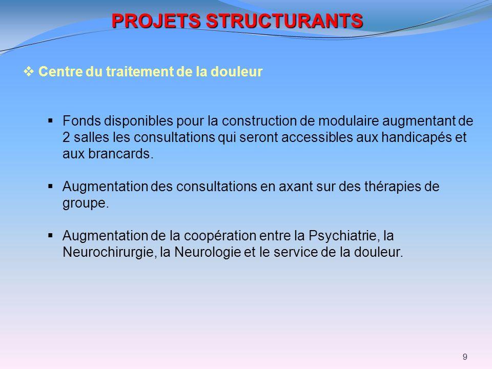 99 PROJETS STRUCTURANTS Centre du traitement de la douleur Fonds disponibles pour la construction de modulaire augmentant de 2 salles les consultation