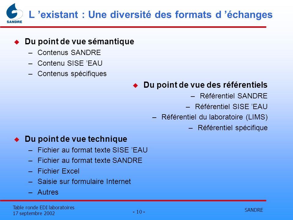 SANDRE - 10 - Table ronde EDI laboratoires 17 septembre 2002 L existant : Une diversité des formats d échanges u Du point de vue sémantique –Contenus