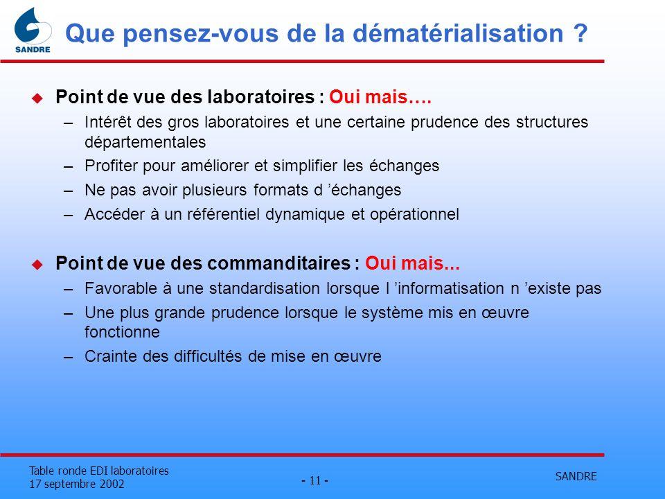 SANDRE - 11 - Table ronde EDI laboratoires 17 septembre 2002 Que pensez-vous de la dématérialisation ? u Point de vue des laboratoires : Oui mais…. –I