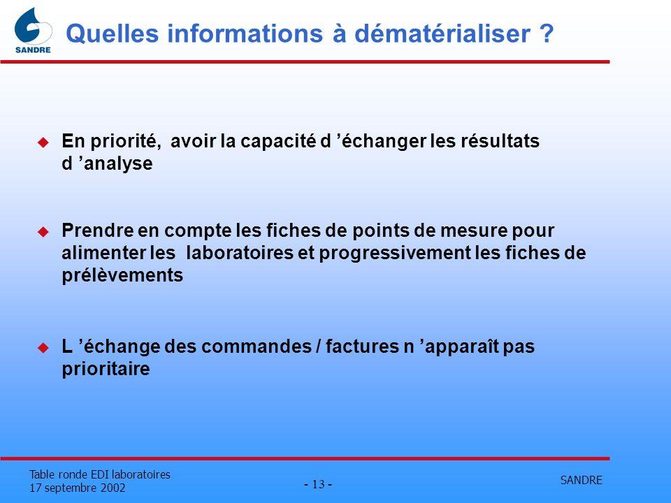 SANDRE - 13 - Table ronde EDI laboratoires 17 septembre 2002 Quelles informations à dématérialiser ? u En priorité, avoir la capacité d échanger les r