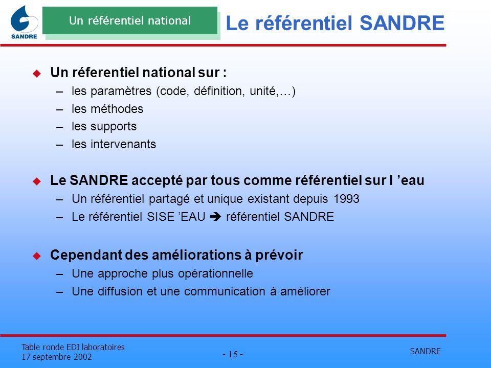 SANDRE - 15 - Table ronde EDI laboratoires 17 septembre 2002 Le référentiel SANDRE u Un réferentiel national sur : –les paramètres (code, définition,