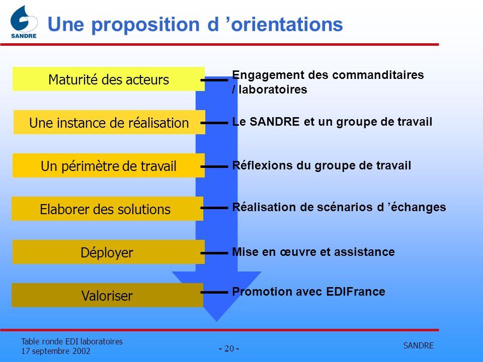 SANDRE - 20 - Table ronde EDI laboratoires 17 septembre 2002 Une proposition d orientations Maturité des acteurs Une instance de réalisation Un périmè