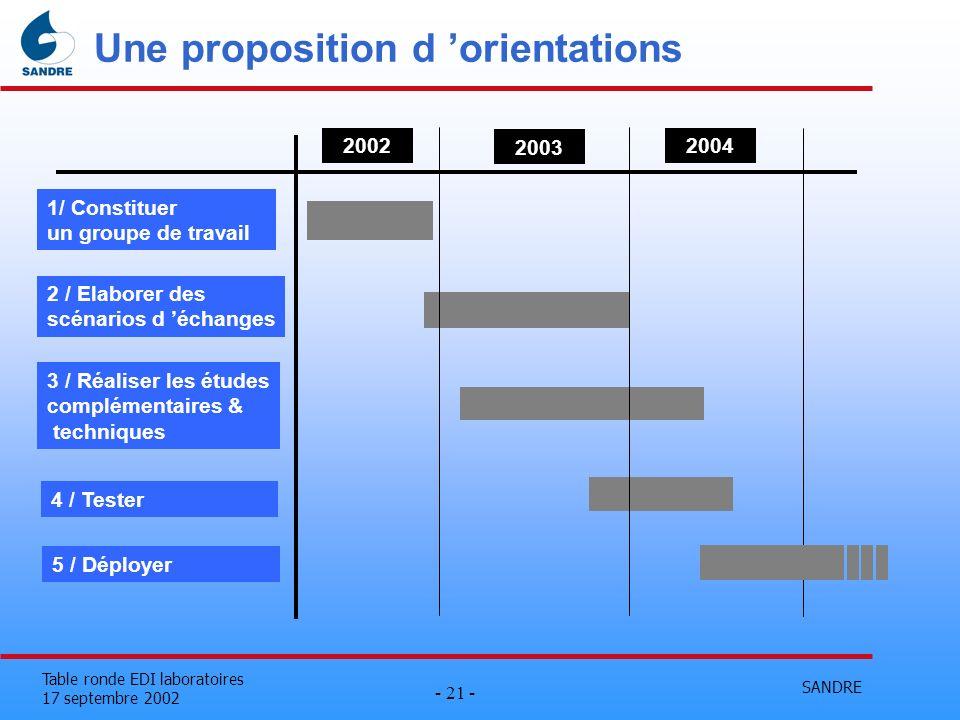 SANDRE - 21 - Table ronde EDI laboratoires 17 septembre 2002 Une proposition d orientations 1/ Constituer un groupe de travail 2 / Elaborer des scénar