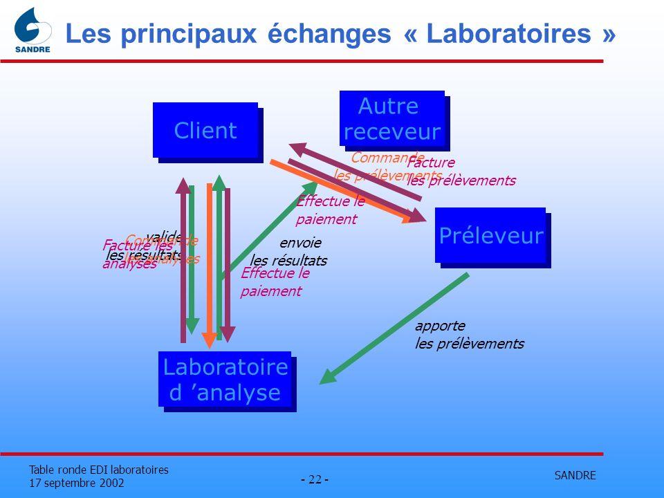 SANDRE - 22 - Table ronde EDI laboratoires 17 septembre 2002 Les principaux échanges « Laboratoires » Client Laboratoire d analyse Laboratoire d analy