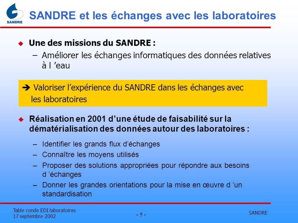SANDRE - 16 - Table ronde EDI laboratoires 17 septembre 2002 Une sémantique SANDRE u Définir le contenu détaillé de l échange avec les laboratoires : –Les fiches de points de mesure –Le dossier d analyse –L analyse u le SANDRE, lieu privilégié de cette définition...