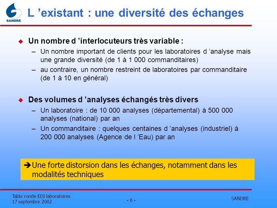 SANDRE - 6 - Table ronde EDI laboratoires 17 septembre 2002 L existant : une diversité des échanges u Un nombre d interlocuteurs très variable : –Un n