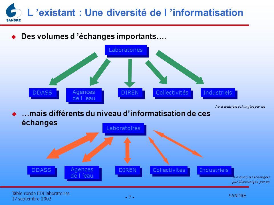 SANDRE - 7 - Table ronde EDI laboratoires 17 septembre 2002 u Des volumes d échanges importants…. L existant : Une diversité de l informatisation DDAS