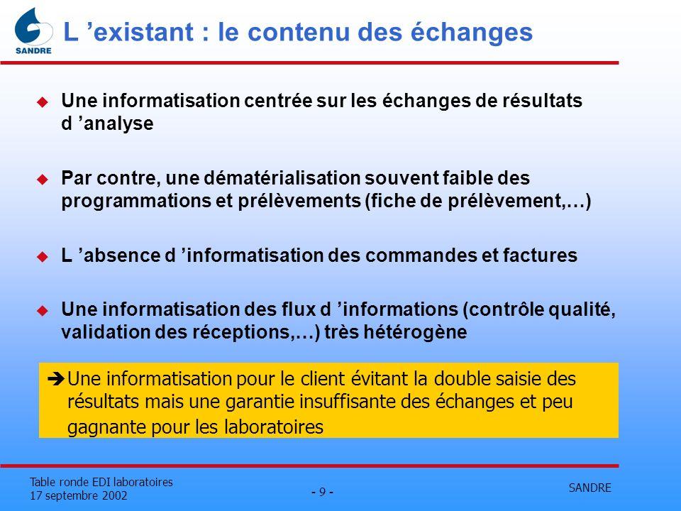SANDRE - 9 - Table ronde EDI laboratoires 17 septembre 2002 L existant : le contenu des échanges u Une informatisation centrée sur les échanges de rés