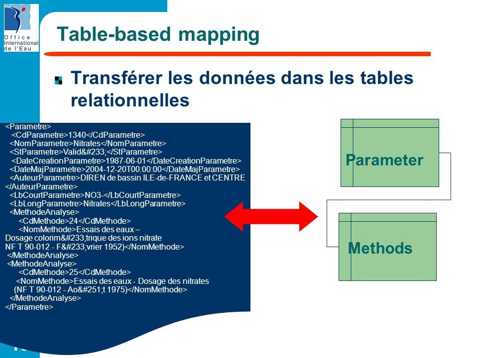 10 Table-based mapping Transférer les données dans les tables relationnelles 1340 Nitrates Validé 1987-06-01 2004-12-20T00:00:00 DIREN de bassin