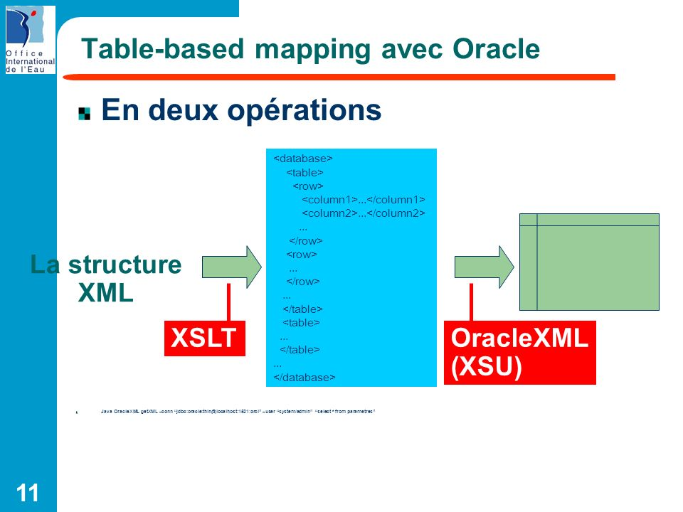 11 Table-based mapping avec Oracle En deux opérations Java OracleXML getXML –conn jdbc:oracle:thin@localhost:1521:orcl –user system/admin select * fro