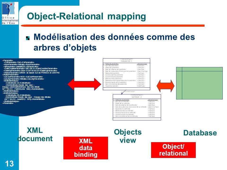 13 Object-Relational mapping Modélisation des données comme des arbres dobjets 1340 Nitrates Validé 1987-06-01 2004-12-20T00:00:00 DIREN de bassi
