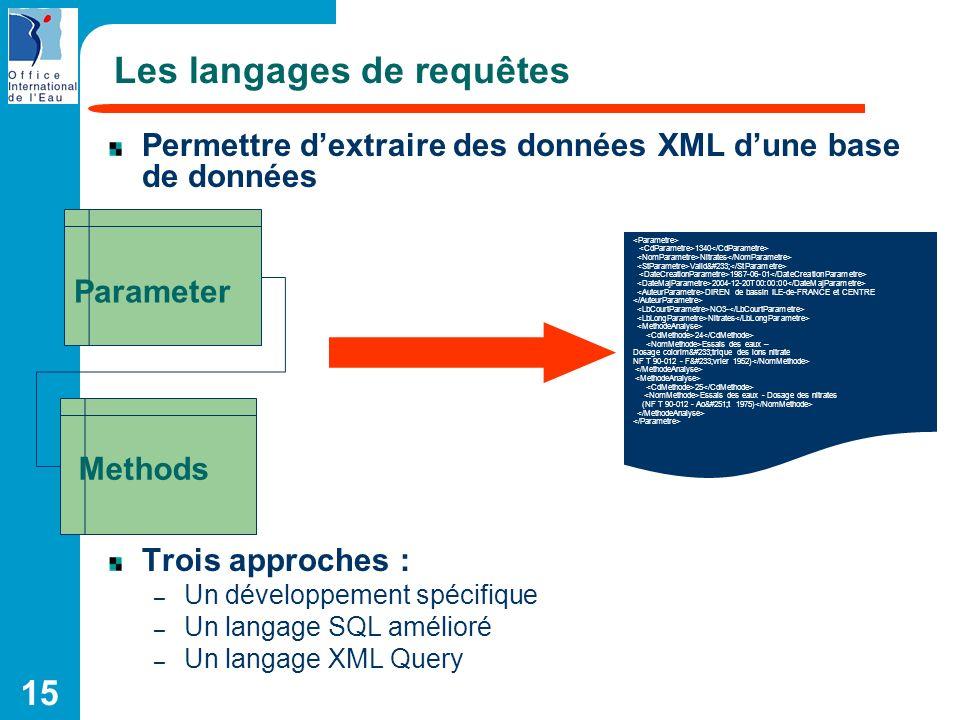 15 Les langages de requêtes Permettre dextraire des données XML dune base de données Trois approches : – Un développement spécifique – Un langage SQL