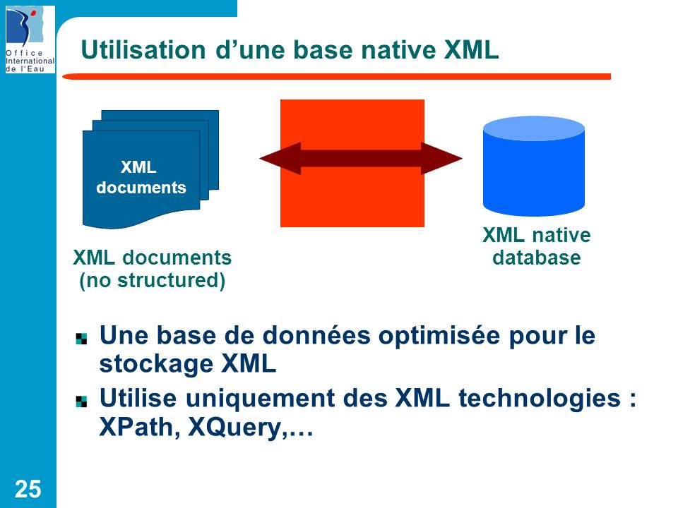 25 Utilisation dune base native XML XML documents XML documents (no structured) XML native database Une base de données optimisée pour le stockage XML