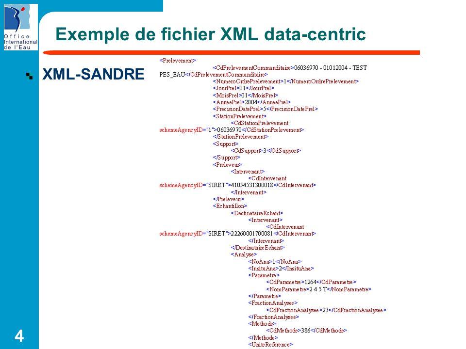 25 Utilisation dune base native XML XML documents XML documents (no structured) XML native database Une base de données optimisée pour le stockage XML Utilise uniquement des XML technologies : XPath, XQuery,…