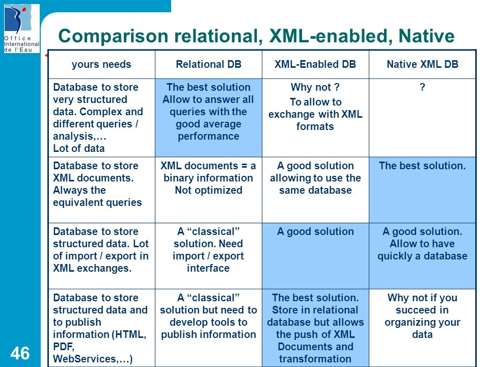 46 Comparison relational, XML-enabled, Native yours needsRelational DBXML-Enabled DBNative XML DB Database to store very structured data. Complex and