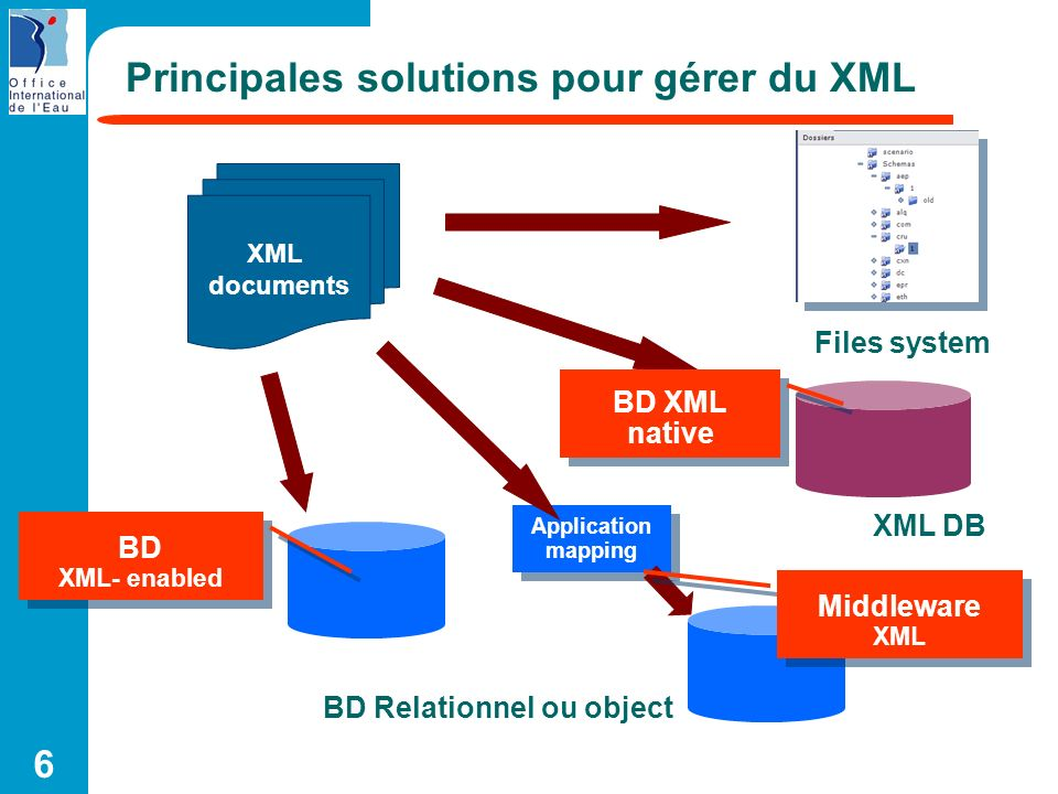 6 Principales solutions pour gérer du XML XML documents Files system BD Relationnel ou object XML DB BD XML- enabled BD XML native Application mapping