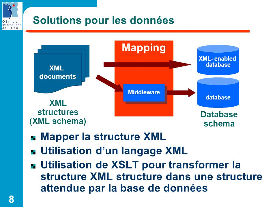 29 Features of Native XML Databases Application Programming Interface : API – Offer programmatic APIs – Proprietary APIs – XQuery for Java – Most XML Databases offer the ability to execute HTTP queries Round-tripping – Store an XML document and get the same document back again Remote data / repository – Some database include remote data and repository