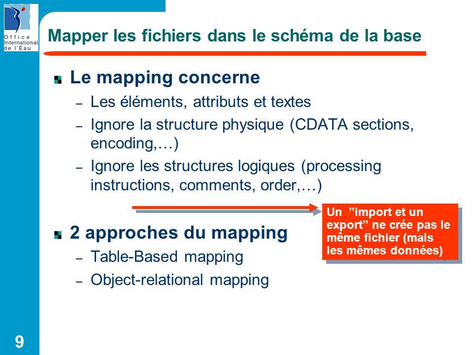 9 Mapper les fichiers dans le schéma de la base Le mapping concerne – Les éléments, attributs et textes – Ignore la structure physique (CDATA sections