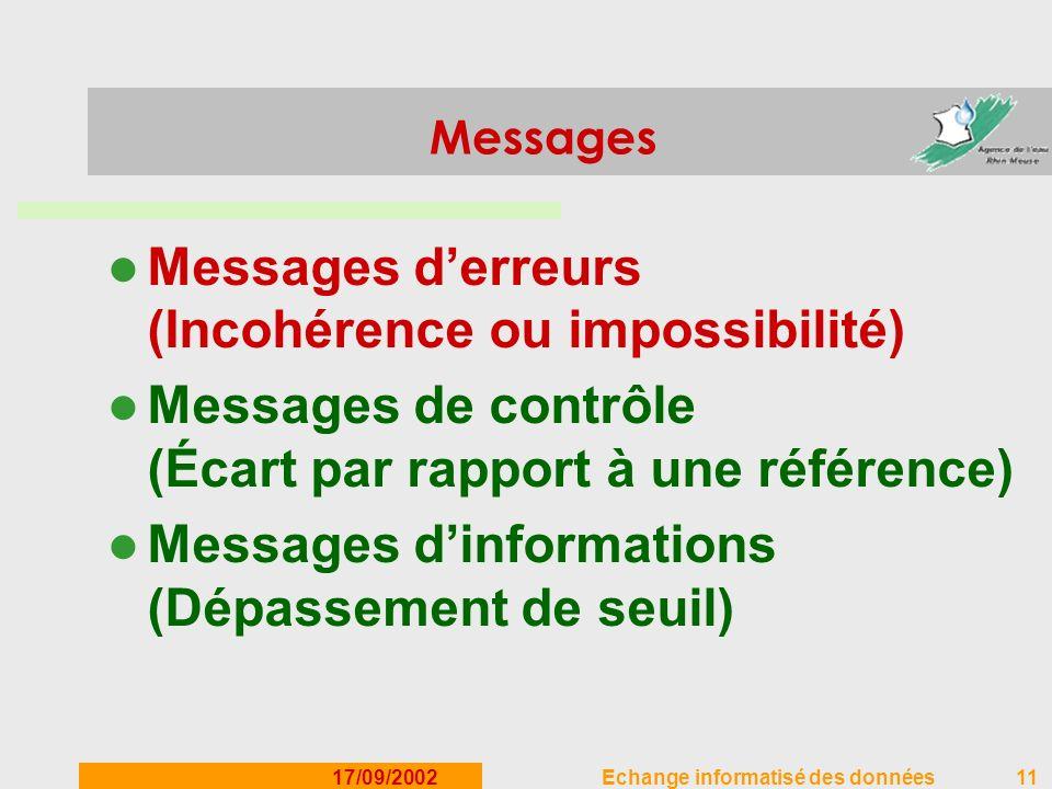 17/09/2002Echange informatisé des données11 Messages Messages derreurs (Incohérence ou impossibilité) Messages de contrôle (Écart par rapport à une ré